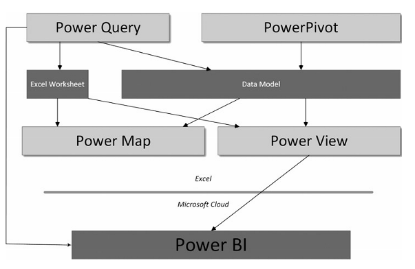 The Excel BI Toolkit – Cool Techie