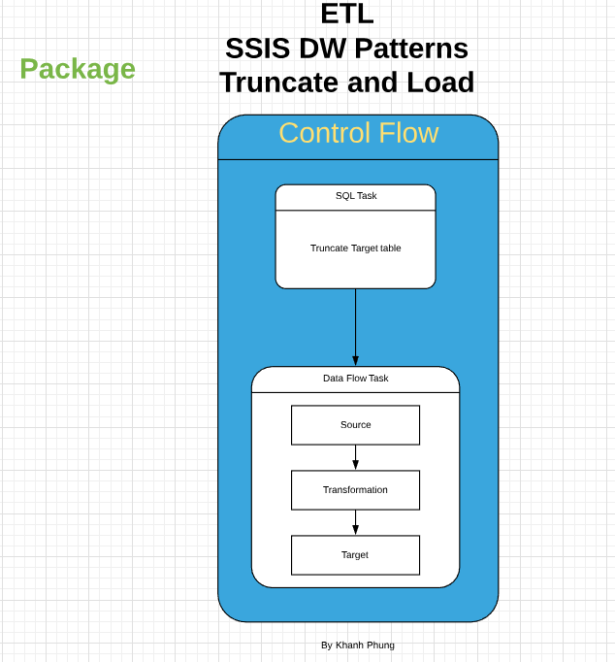 SSIS DW ETL Patterns – Truncate and Load – Cool Techie